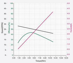 DXLPRO_Graph_H42-20-S300.jpg