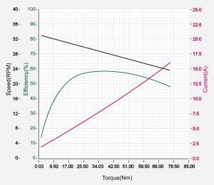 DXLPRO_Graph_H54-200-S500-R.jpg