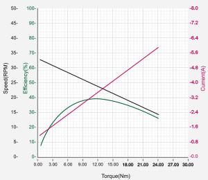 DXLPRO_Graph_H54-60-S300-R.jpg